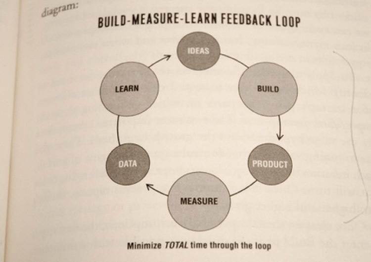 Build - Measure - Learn feedback loop